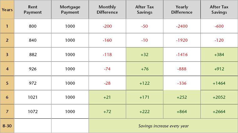 ginnie-mae-buy-vs-rent-chart