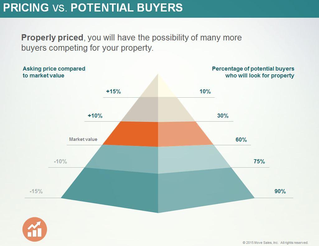 MoveRealtor.comPricingPyramid